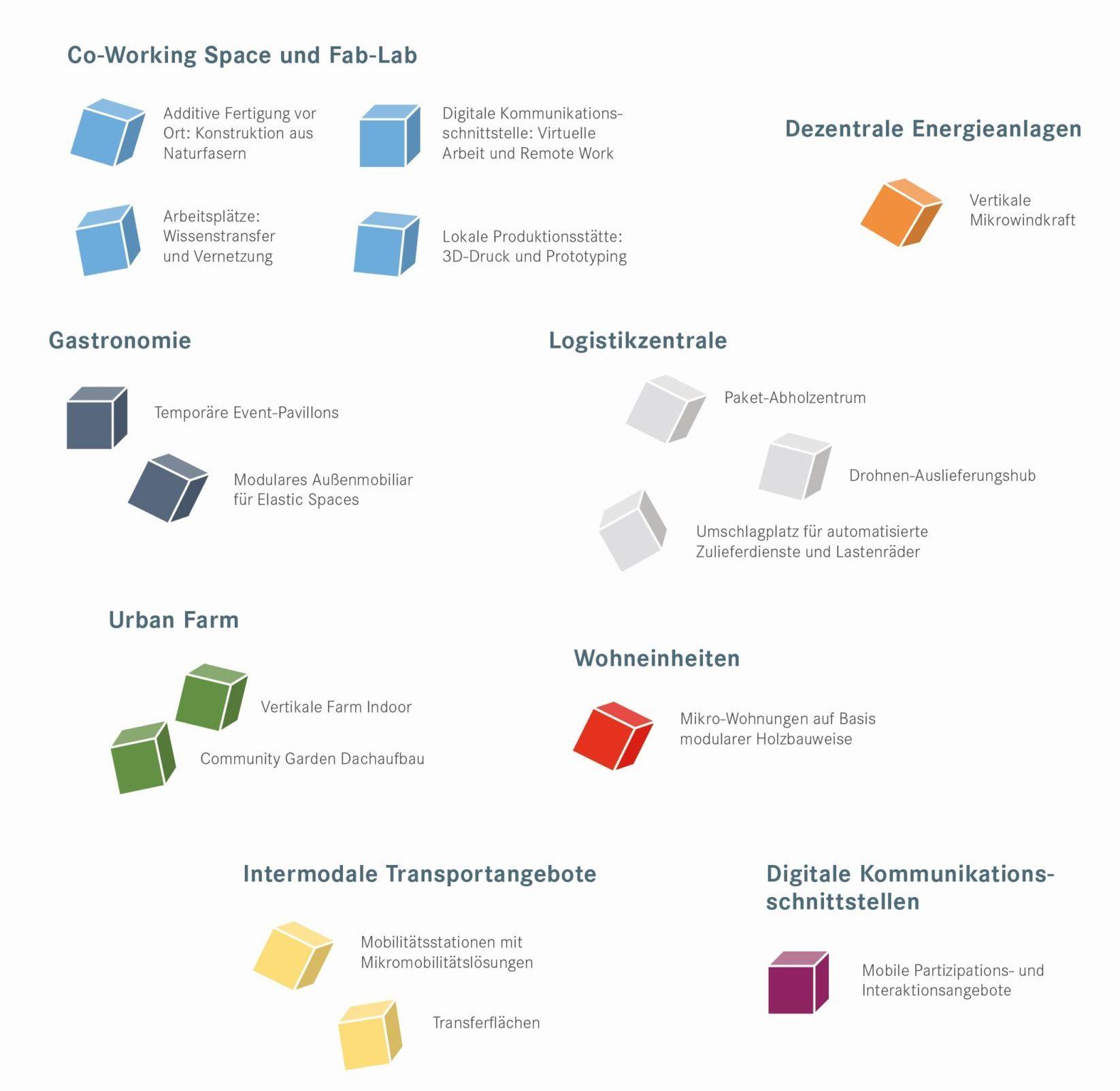 Das Bild zeigt alle Funktionen und Eigenschaften, die im Anwendungsfall Mobilitätshub berücksichtigt werden.