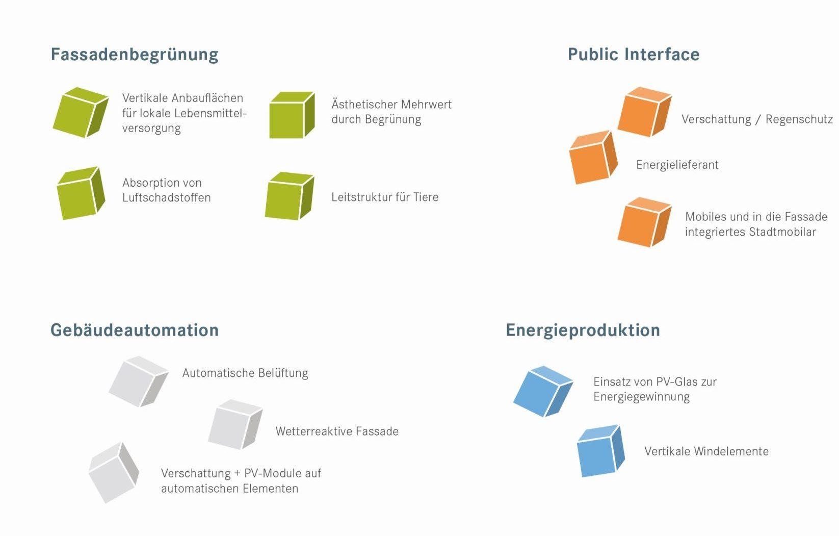Für den Anwendungsfall Urbane Oberflächen können die im hier gezeigten Bild berücksichtigt werden.