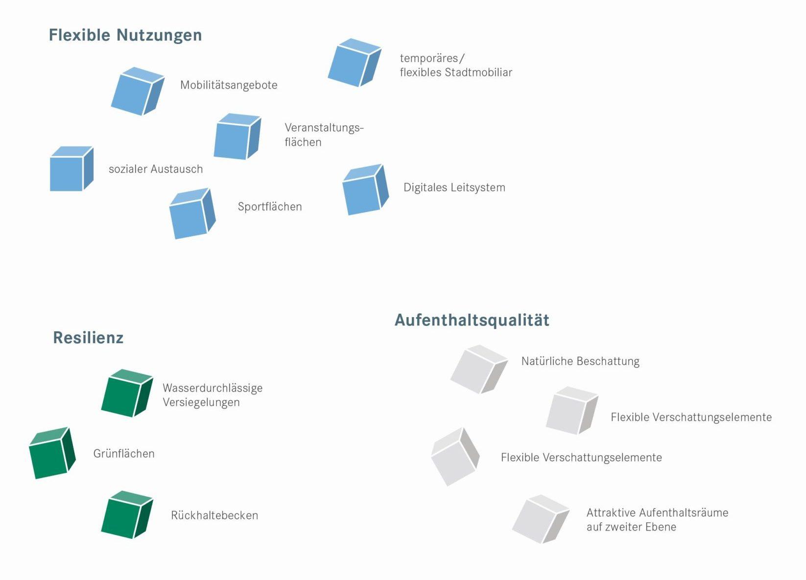 Dieses Bild gibt einen Überblick über alle Funktionen und Eigenschaften, die im Anwendungsfall adaptiver öffentlicher Raum berücksichtigt werden.
