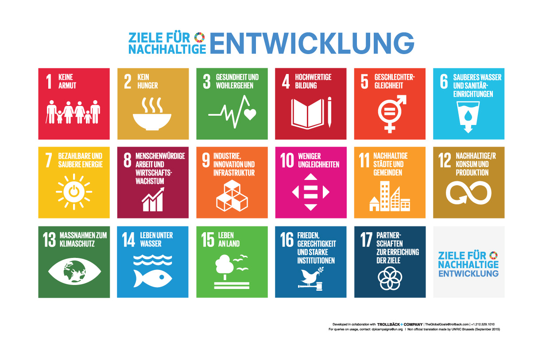 Die Darstellung aller 17 Nachhaltigkeitsziele der Vereinigten Nationen.