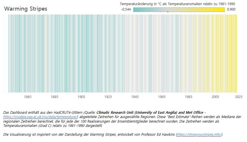 Das Dashboard Warming Stripes enthält aus den HadCRUT4-Gittern abgeleitete Zeitreihen für ausgewählte Regionen. Diese Best Estimate-Reihen werden als Mediane der regionalen Zeitreihen berechnet, die für jede der 100 Realisierungen der Ensemblemitglieder berechnet wurde.
