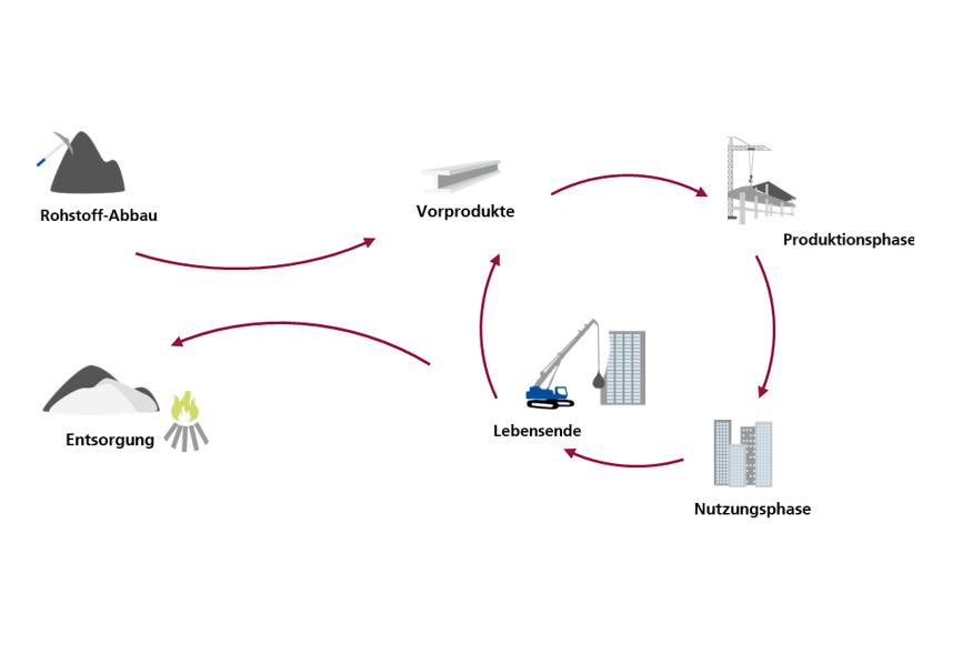 Alle Phasen des Lebenszyklus eines Produktes.